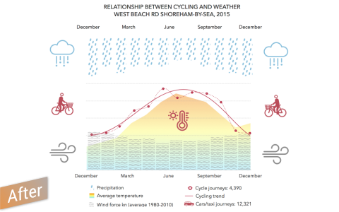 cycling and weather trends infographic