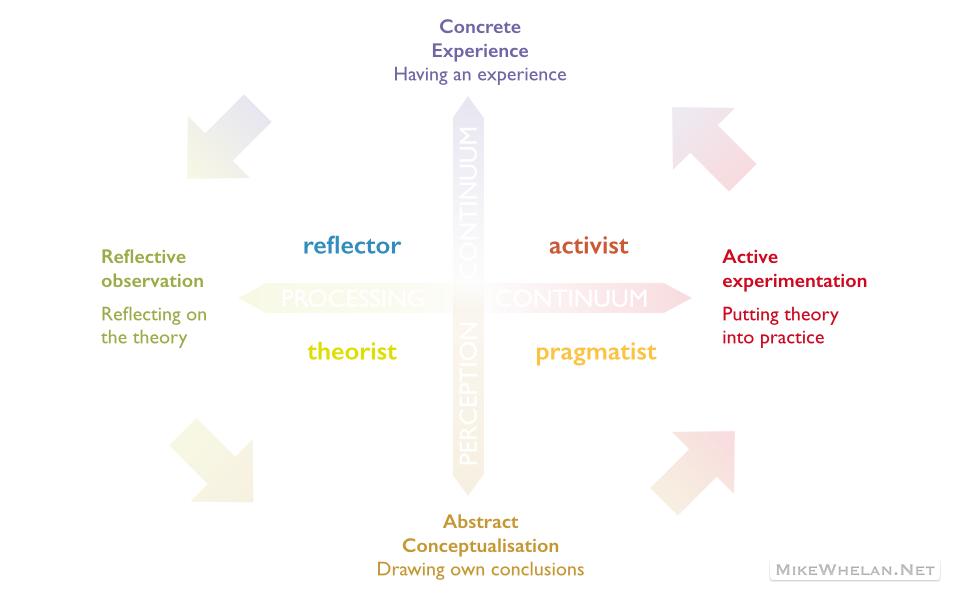 personality types diagram